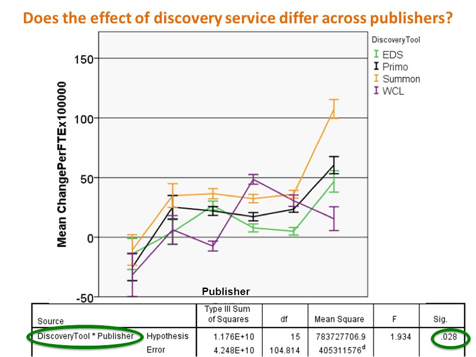 Publisher Does the effect of discovery service differ across publishers?
