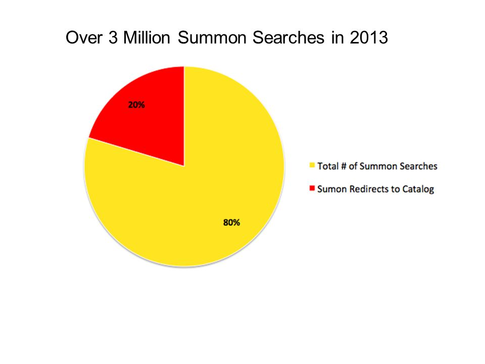 Over 3 Million Summon Searches in 2013