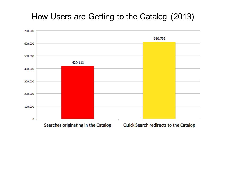 How Users are Getting to the Catalog (2013)