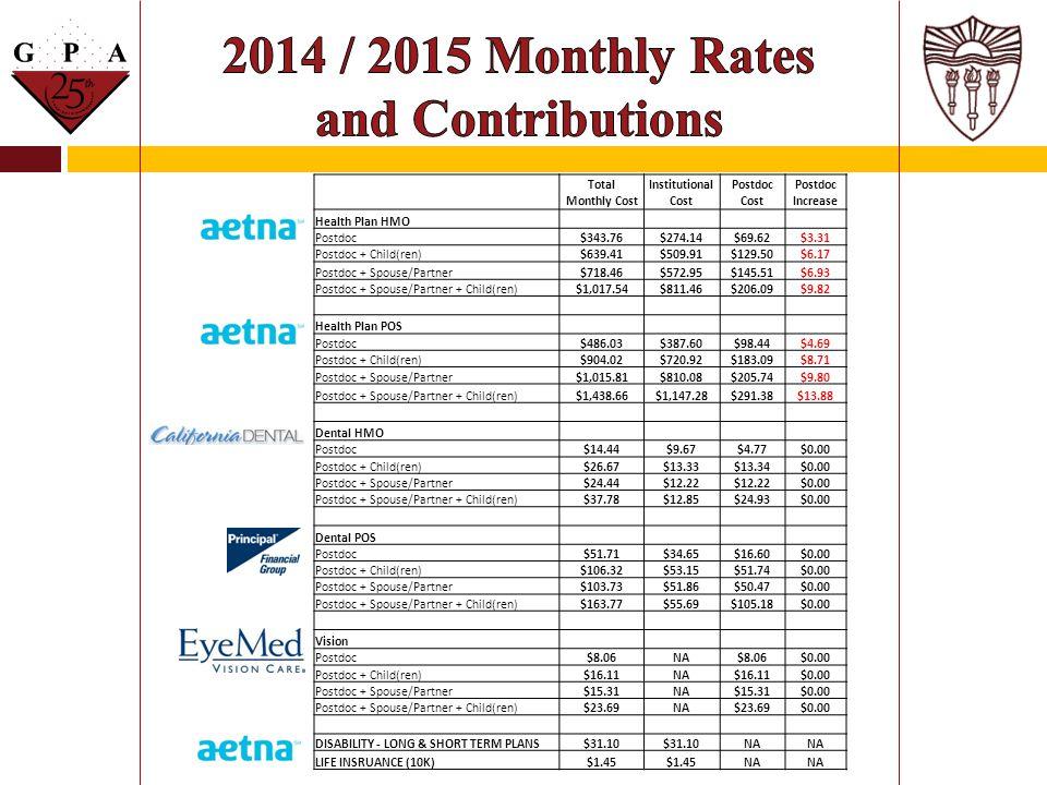 Total Monthly Cost Institutional Cost Postdoc Cost Postdoc Increase Health Plan HMO Postdoc$343.76$274.14$69.62$3.31 Postdoc + Child(ren)$639.41$509.9