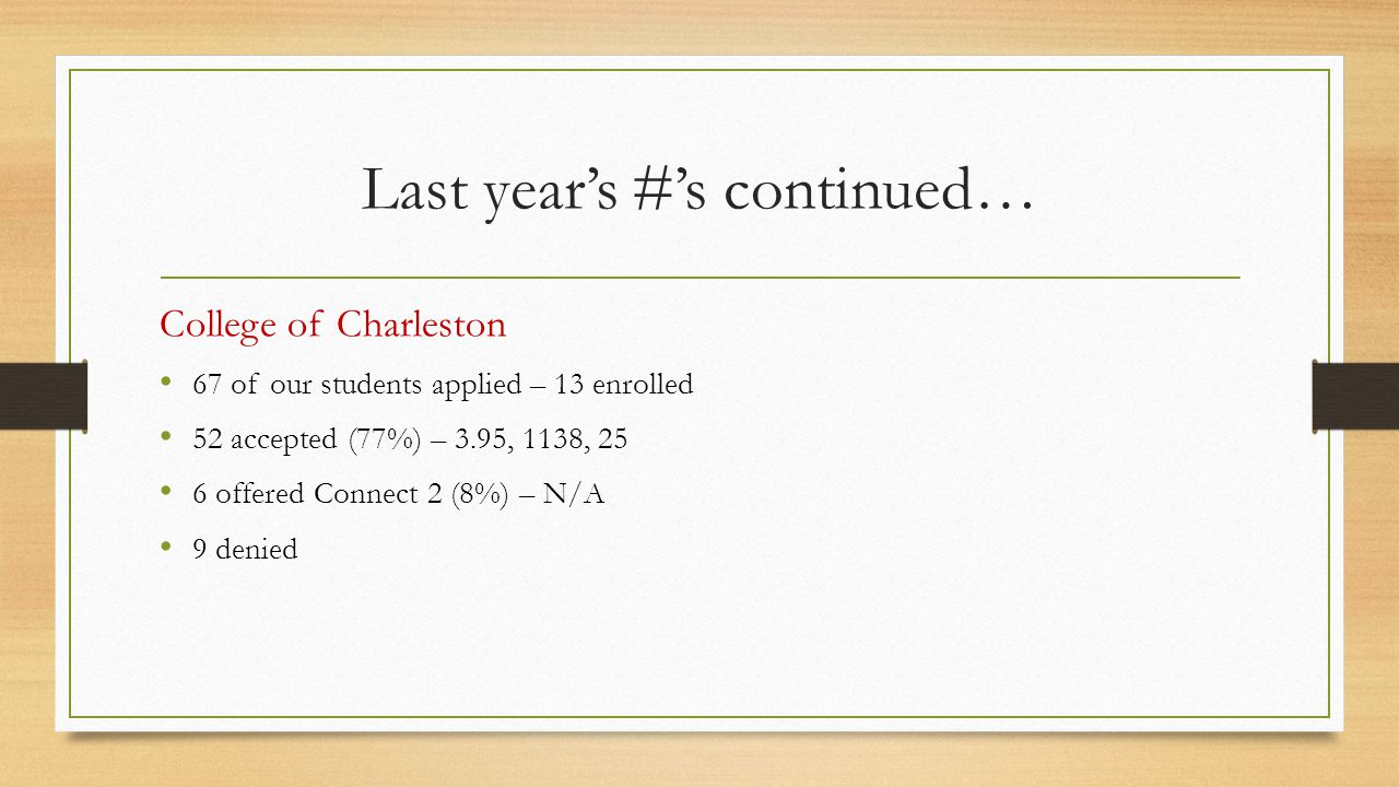 Last year's #'s continued… College of Charleston 67 of our students applied – 13 enrolled 52 accepted (77%) – 3.95, 1138, 25 6 offered Connect 2 (8%) – N/A 9 denied