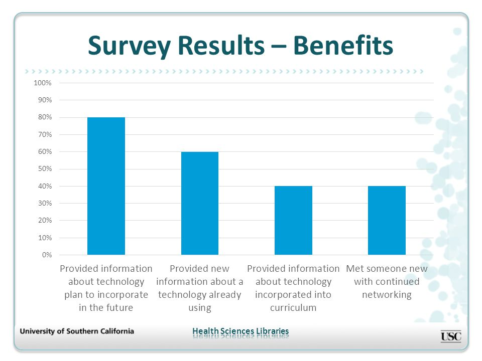 Survey Results – Benefits