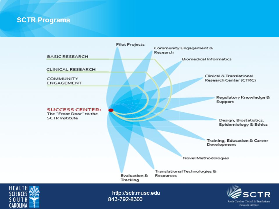 SCTR Programs http://sctr.musc.edu 843-792-8300