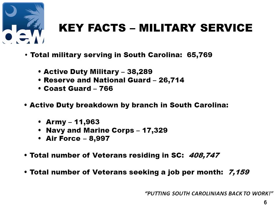 6 PUTTING SOUTH CAROLINIANS BACK TO WORK! KEY FACTS – MILITARY SERVICE Total military serving in South Carolina: 65,769 Active Duty Military – 38,289 Reserve and National Guard – 26,714 Coast Guard – 766 Active Duty breakdown by branch in South Carolina: Army – 11,963 Navy and Marine Corps – 17,329 Air Force – 8,997 Total number of Veterans residing in SC: 408,747 Total number of Veterans seeking a job per month: 7,159
