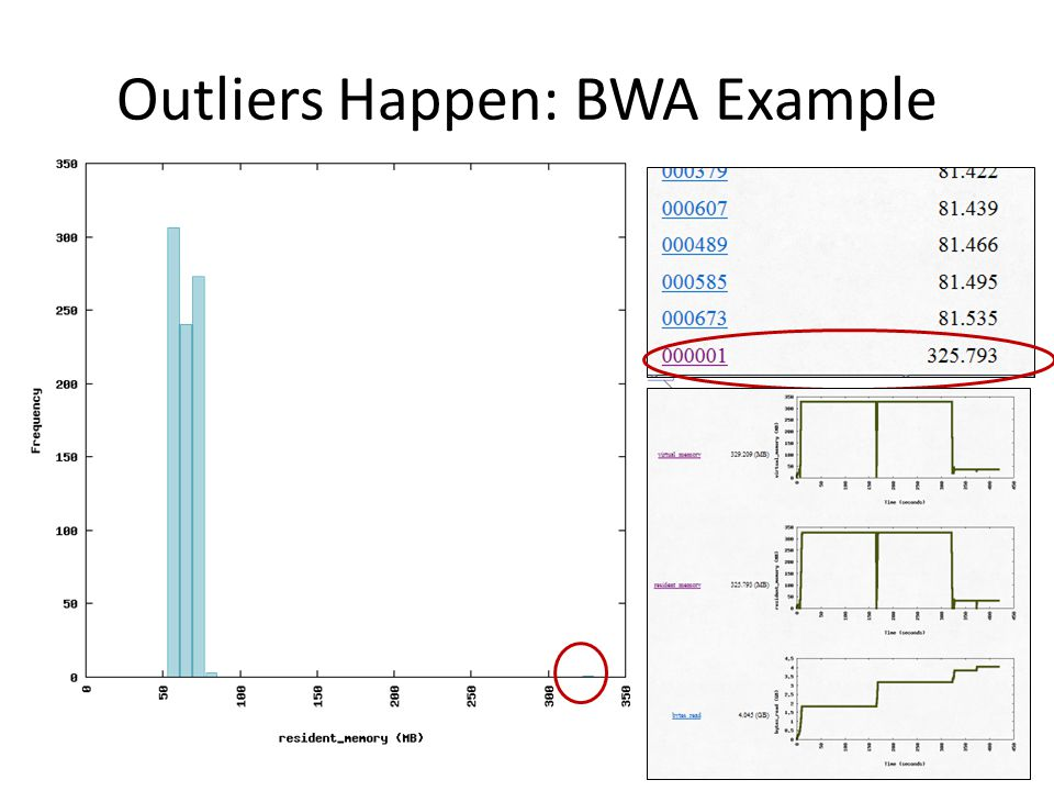 Outliers Happen: BWA Example