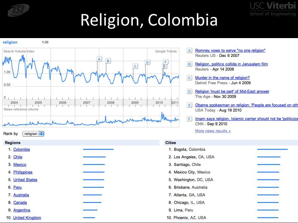 Religion, Colombia