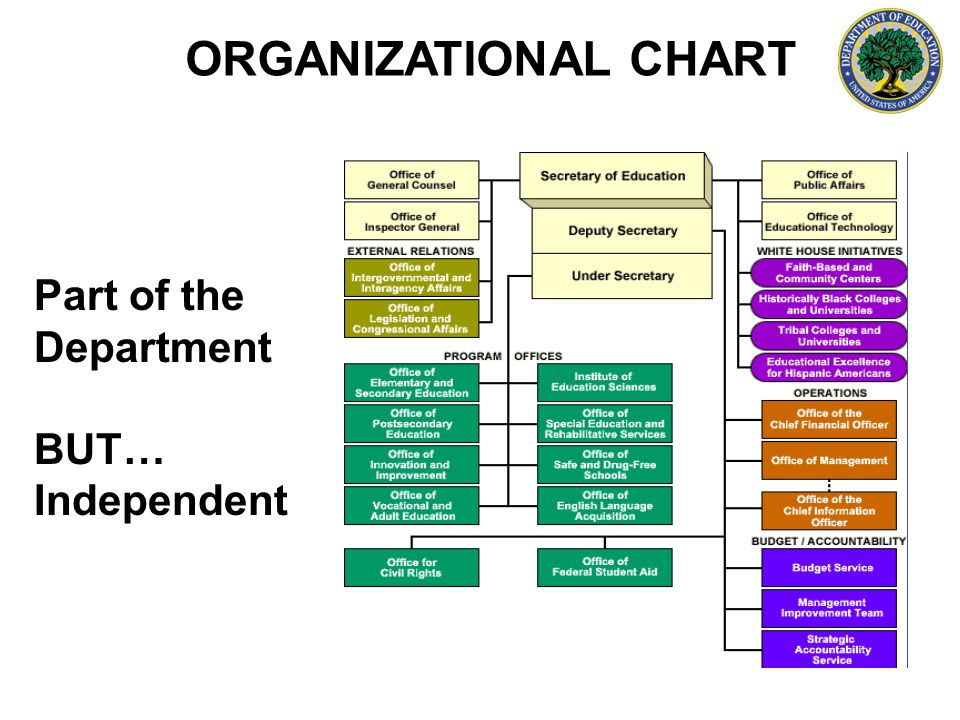 ORGANIZATIONAL CHART Part of the Department BUT… Independent
