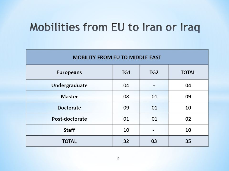 MOBILITY FROM MIDDLE EAST TO EU Middle East Undergra duate MasterDoctorate Post- doctorate StaffTOTAL Iran179104949 Iraq15782941 TOTAL3216186 90 10