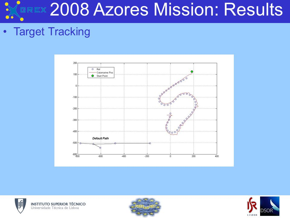 Grex 2008 Azores Mission: Results Target Tracking