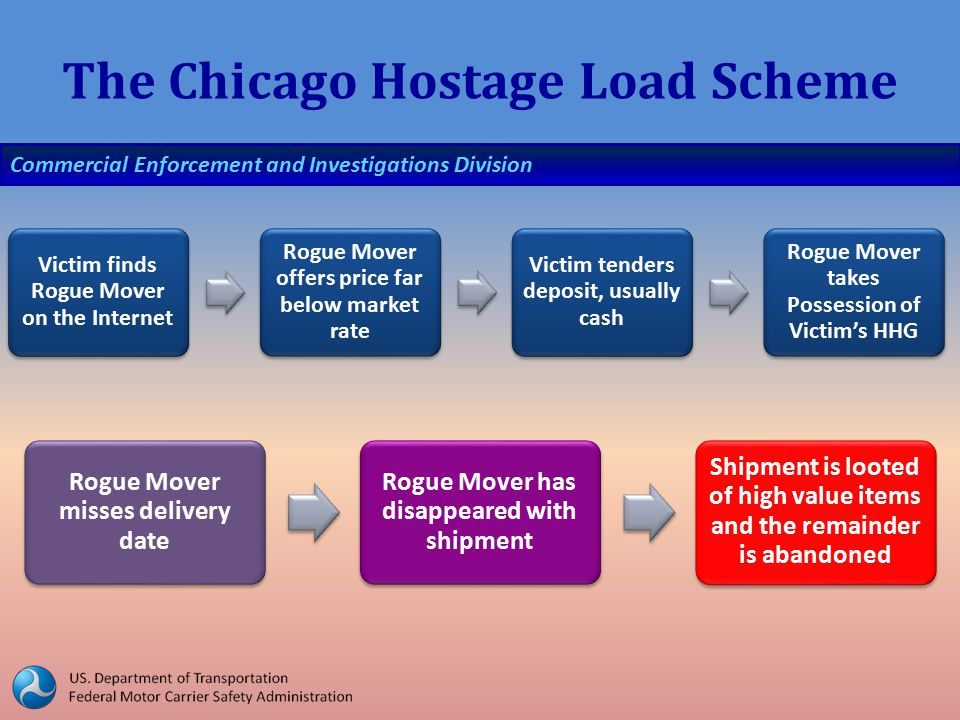 Commercial Enforcement and Investigations Division The Chicago Hostage Load Scheme Victim finds Rogue Mover on the Internet Rogue Mover offers price far below market rate Victim tenders deposit, usually cash Rogue Mover takes Possession of Victim's HHG Rogue Mover misses delivery date Rogue Mover has disappeared with shipment Shipment is looted of high value items and the remainder is abandoned
