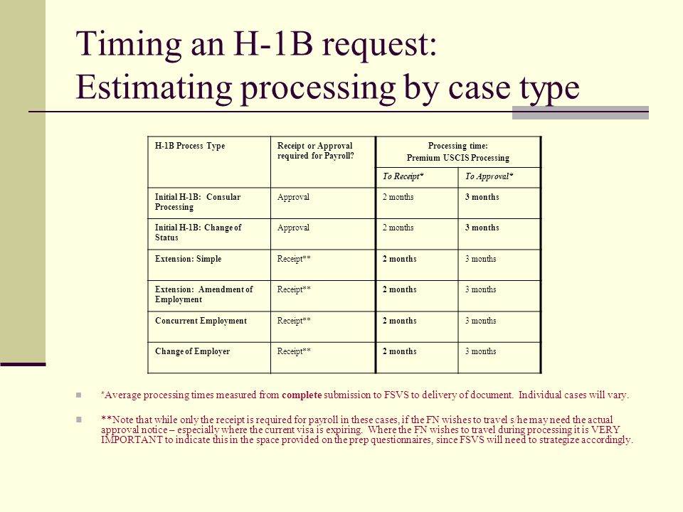 Timing an H-1B request: Estimating processing by case type * Average processing times measured from complete submission to FSVS to delivery of documen