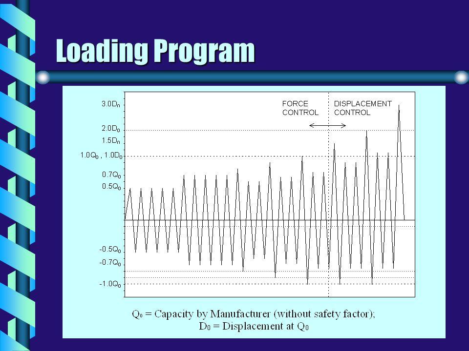 Loading Program