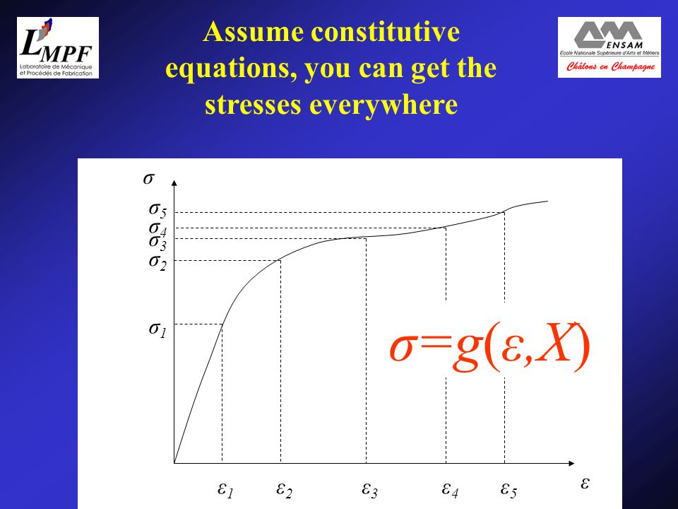 5/20 Assume constitutive equations, you can get the stresses everywhere σ ε ε1ε1 ε2ε2 ε3ε3 ε4ε4 ε5ε5 σ5σ5 σ4σ4 σ3σ3 σ2σ2 σ1σ1 σ=g(ε,X)