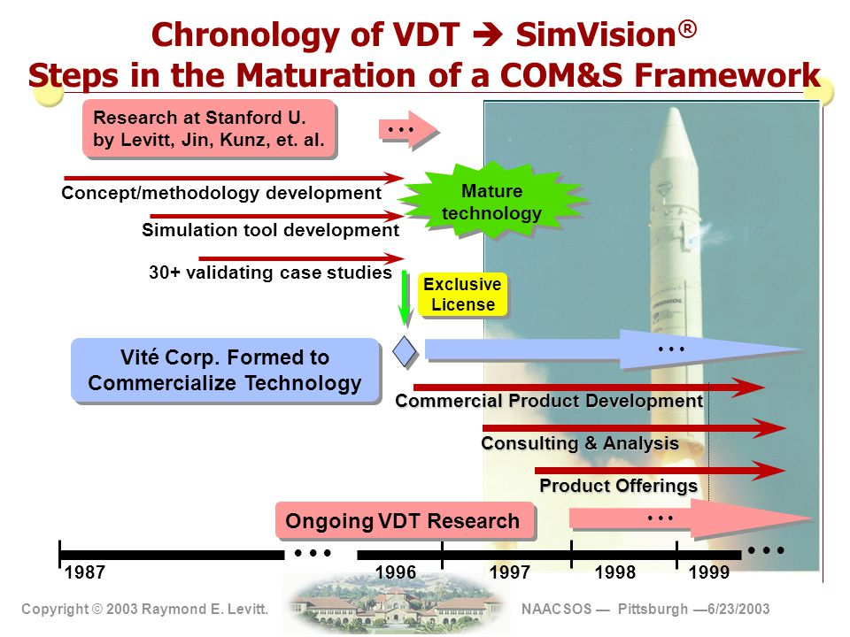 Copyright 2002 Vite' Corp Copyright © 2003 Raymond E. Levitt. NAACSOS — Pittsburgh —6/23/2003 Chronology of VDT  SimVision ® Steps in the Maturation