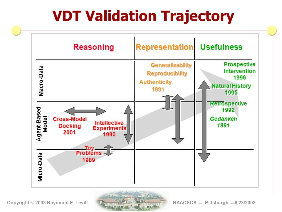Copyright 2002 Vite' Corp Copyright © 2003 Raymond E. Levitt. NAACSOS — Pittsburgh —6/23/2003 VDT Validation Trajectory Natural History 1995 Reasoning