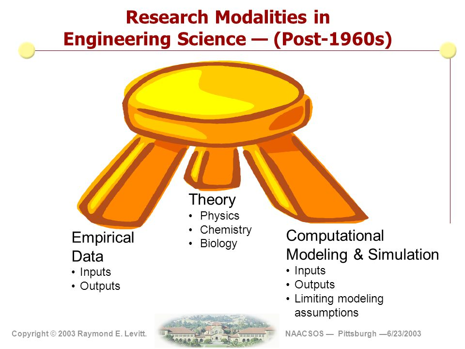 Copyright 2002 Vite' Corp Copyright © 2003 Raymond E. Levitt. NAACSOS — Pittsburgh —6/23/2003 Physical Scale Models Inputs Outputs Empirical scaling r