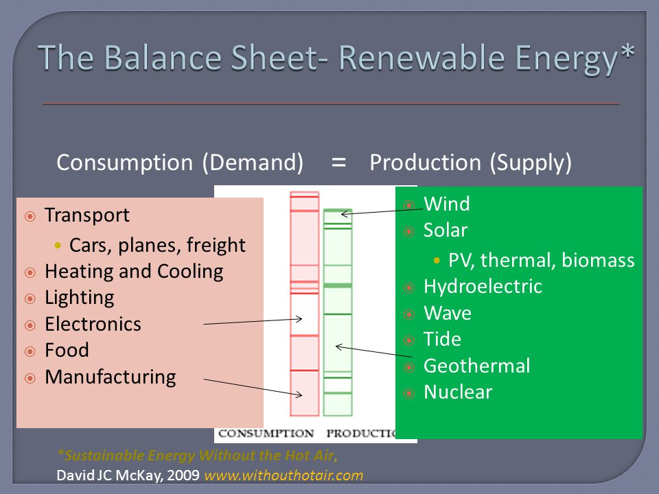 Consumption (Demand)Production (Supply) =  Transport Cars, planes, freight  Heating and Cooling  Lighting  Electronics  Food  Manufacturing  Wind  Solar PV, thermal, biomass  Hydroelectric  Wave  Tide  Geothermal  Nuclear *Sustainable Energy Without the Hot Air, David JC McKay, 2009 www.withouthotair.com