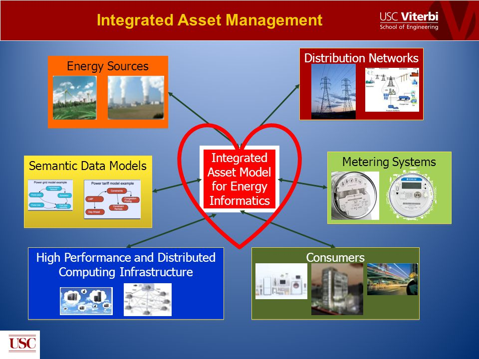 Energy Sources High Performance and Distributed Computing Infrastructure Integrated Asset Model for Energy Informatics Distribution Networks Metering