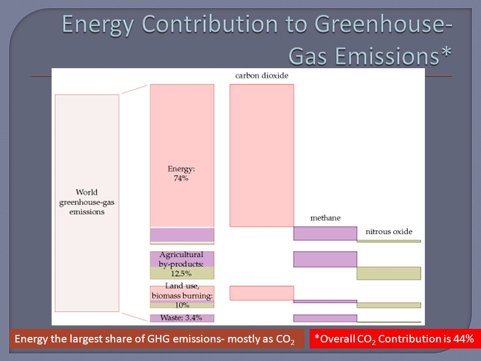 *Overall CO 2 Contribution is 44%Energy the largest share of GHG emissions- mostly as CO 2