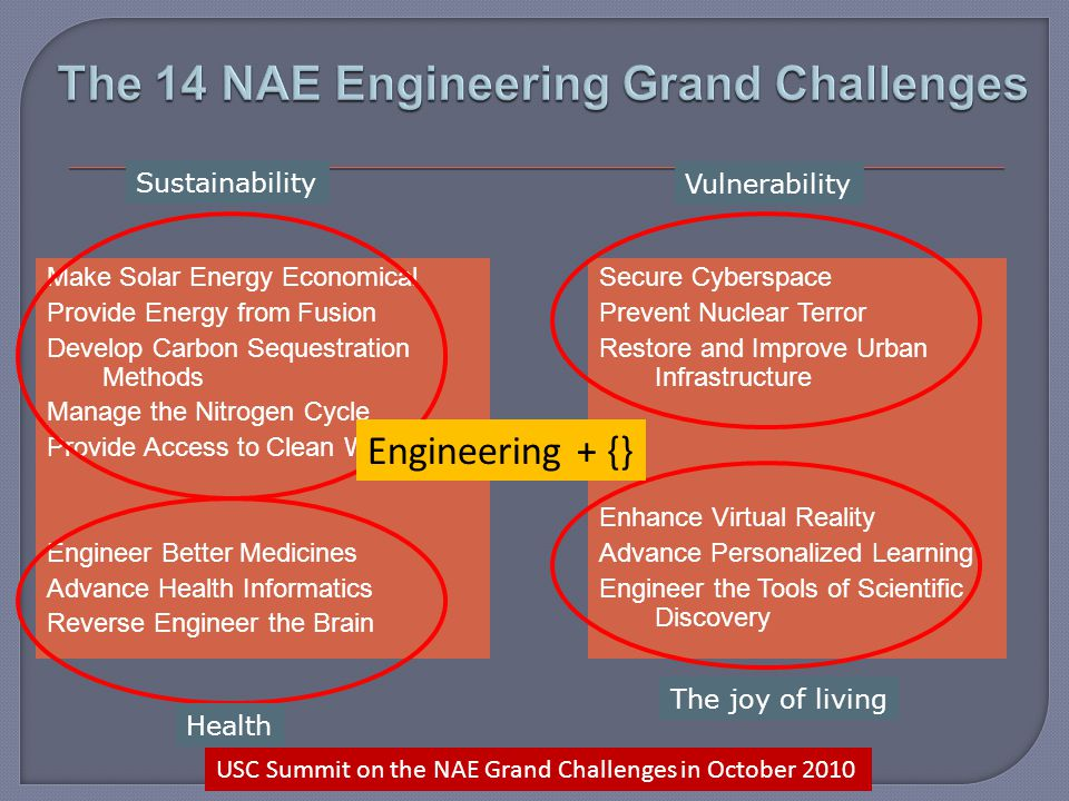 Make Solar Energy Economical Provide Energy from Fusion Develop Carbon Sequestration Methods Manage the Nitrogen Cycle Provide Access to Clean Water Engineer Better Medicines Advance Health Informatics Reverse Engineer the Brain Secure Cyberspace Prevent Nuclear Terror Restore and Improve Urban Infrastructure Enhance Virtual Reality Advance Personalized Learning Engineer the Tools of Scientific Discovery Sustainability Health Vulnerability The joy of living Engineering + {} USC Summit on the NAE Grand Challenges in October 2010