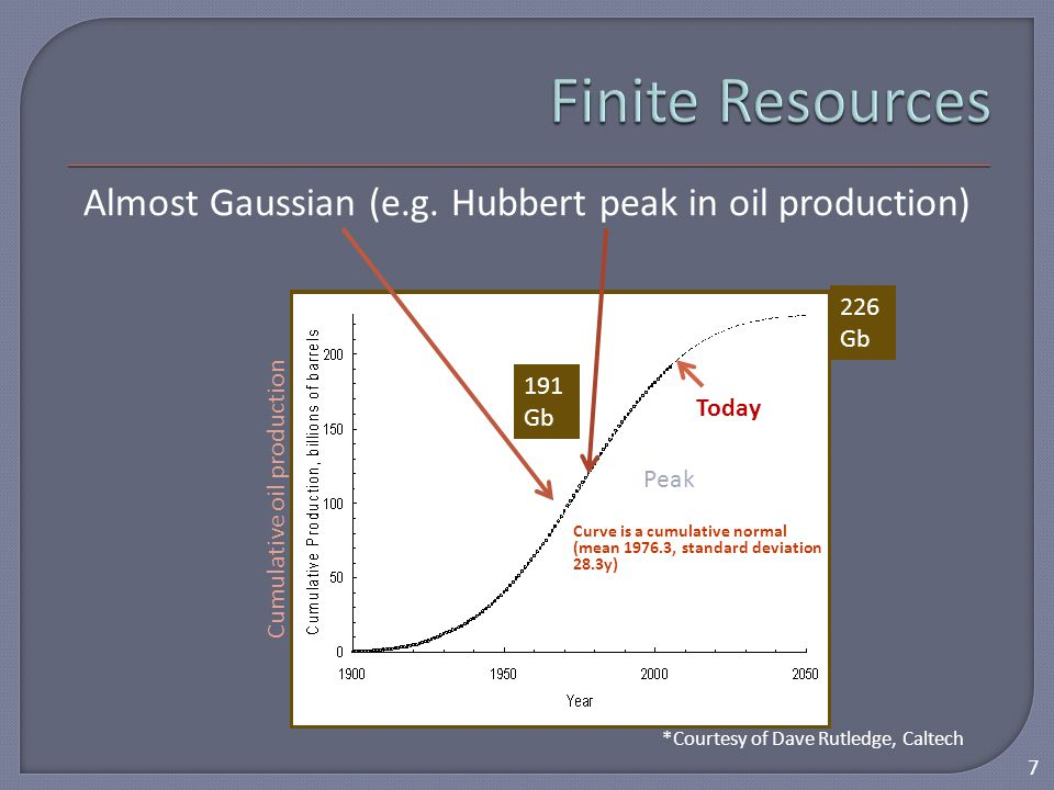 Almost Gaussian (e.g. Hubbert peak in oil production) 191 Gb 226 Gb *Courtesy of Dave Rutledge, Caltech Curve is a cumulative normal (mean 1976.3, sta