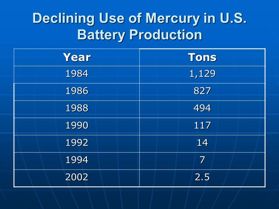 Declining Use of Mercury in U.S.