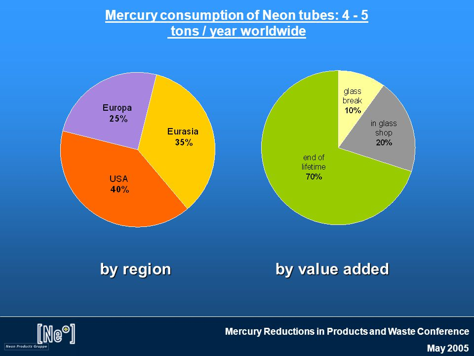 Mercury Reductions in Products and Waste Conference May 2005 Mercury consumption of Neon tubes in the US: Around 2 Tons / Year by type of Neon