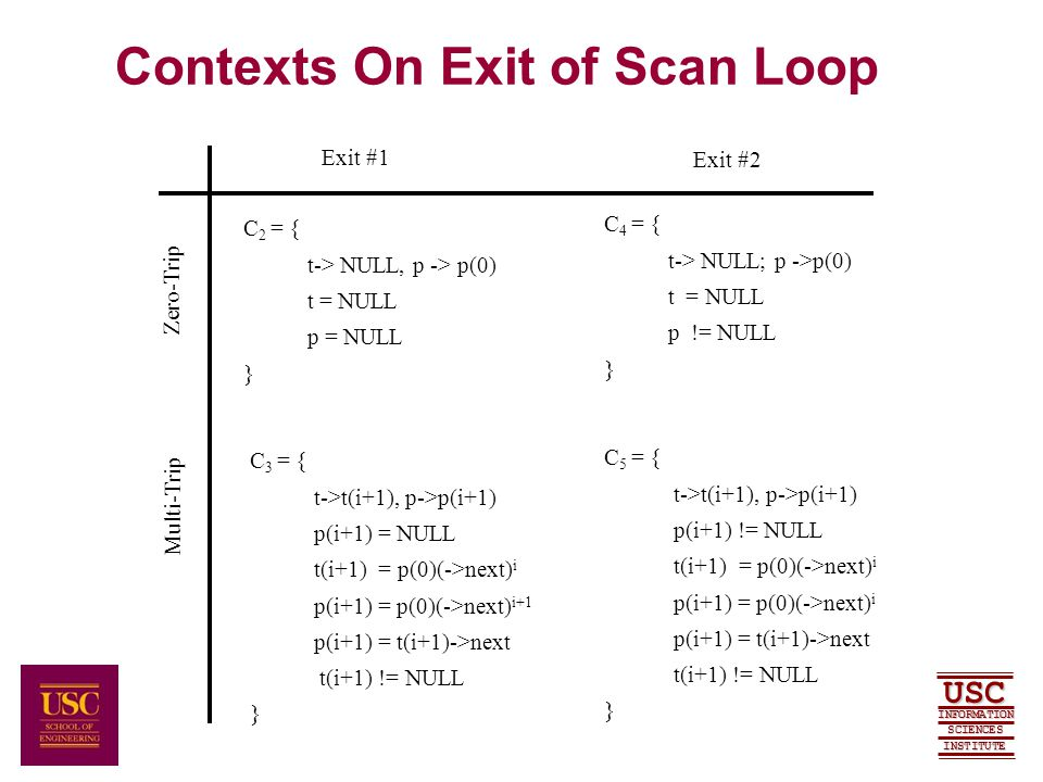 SCIENCES USC INFORMATION INSTITUTE Contexts On Exit of Scan Loop C 2 = { t-> NULL, p -> p(0) t = NULL p = NULL } C 3 = { t->t(i+1), p->p(i+1) p(i+1) = NULL t(i+1) = p(0)(->next) i p(i+1) = p(0)(->next) i+1 p(i+1) = t(i+1)->next t(i+1) != NULL } C 5 = { t->t(i+1), p->p(i+1) p(i+1) != NULL t(i+1) = p(0)(->next) i p(i+1) = p(0)(->next) i p(i+1) = t(i+1)->next t(i+1) != NULL } C 4 = { t-> NULL; p ->p(0) t = NULL p != NULL } Zero-Trip Multi-Trip Exit #1 Exit #2