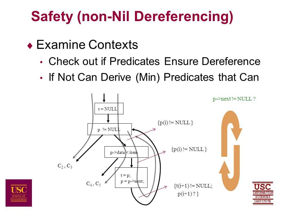 SCIENCES USC INFORMATION INSTITUTE Safety (non-Nil Dereferencing)  Examine Contexts Check out if Predicates Ensure Dereference If Not Can Derive (Min) Predicates that Can t = NULL p != NULL p->data < item t = p; p = p->next; C 2, C 3 C 4, C 5 {p(i) != NULL } {t(i+1) != NULL; p(i+1) .