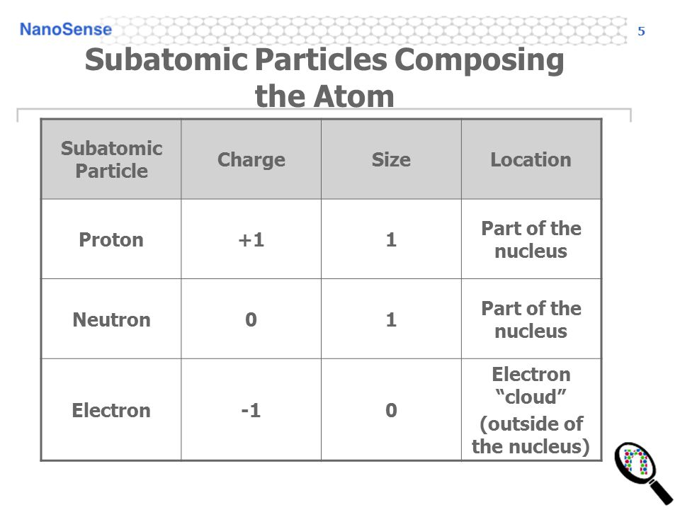5 Subatomic Particles Composing the Atom Subatomic Particle ChargeSizeLocation Proton+11 Part of the nucleus Neutron01 Part of the nucleus Electron0 Electron cloud (outside of the nucleus)