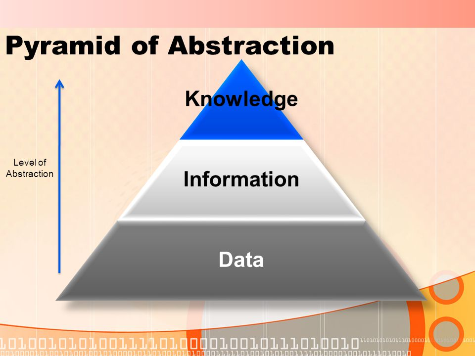 Pyramid of Abstraction Level of Abstraction