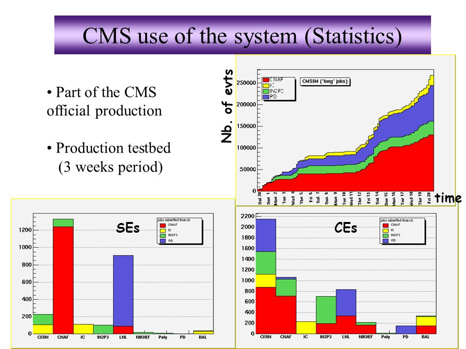 Réunion DataGrid France, Lyon, fév. 2003 CMS use of the system (Statistics) CEsSEs Nb.