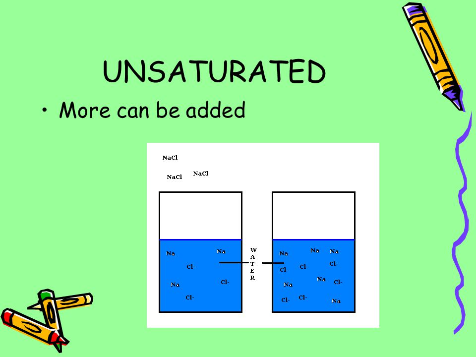 TYPES OF SOLUTIONS UNSATURATED: The solution can dissolve more solute.
