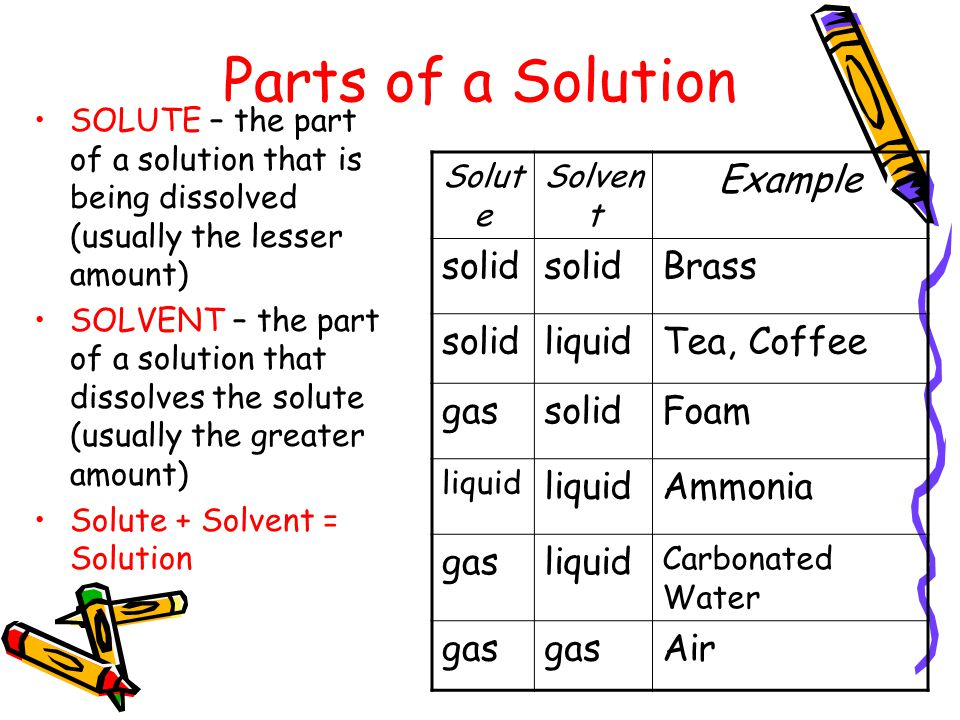 Some Definitions A solution is a mixture of 2 or more substances in a single phase.