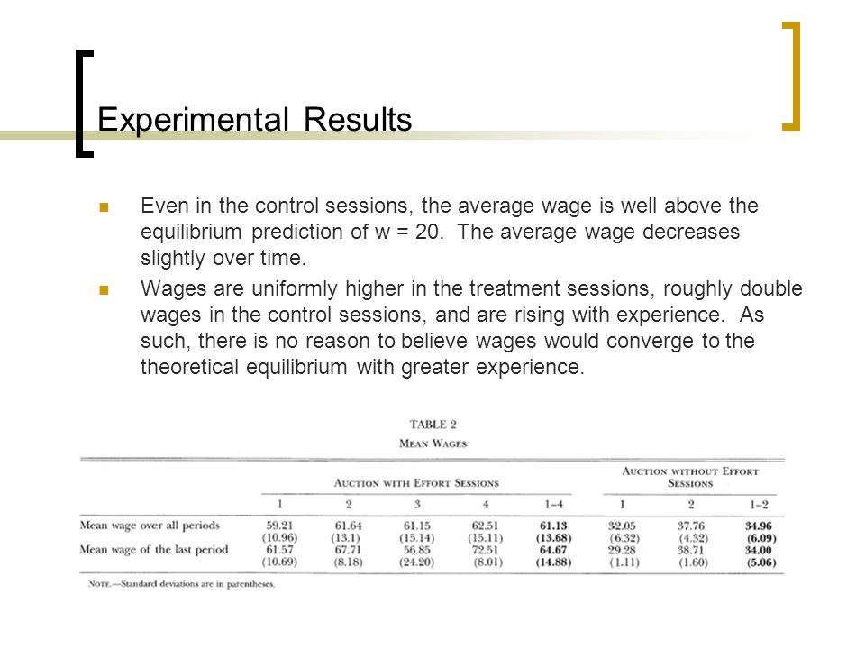 Experimental Results Even in the control sessions, the average wage is well above the equilibrium prediction of w = 20.