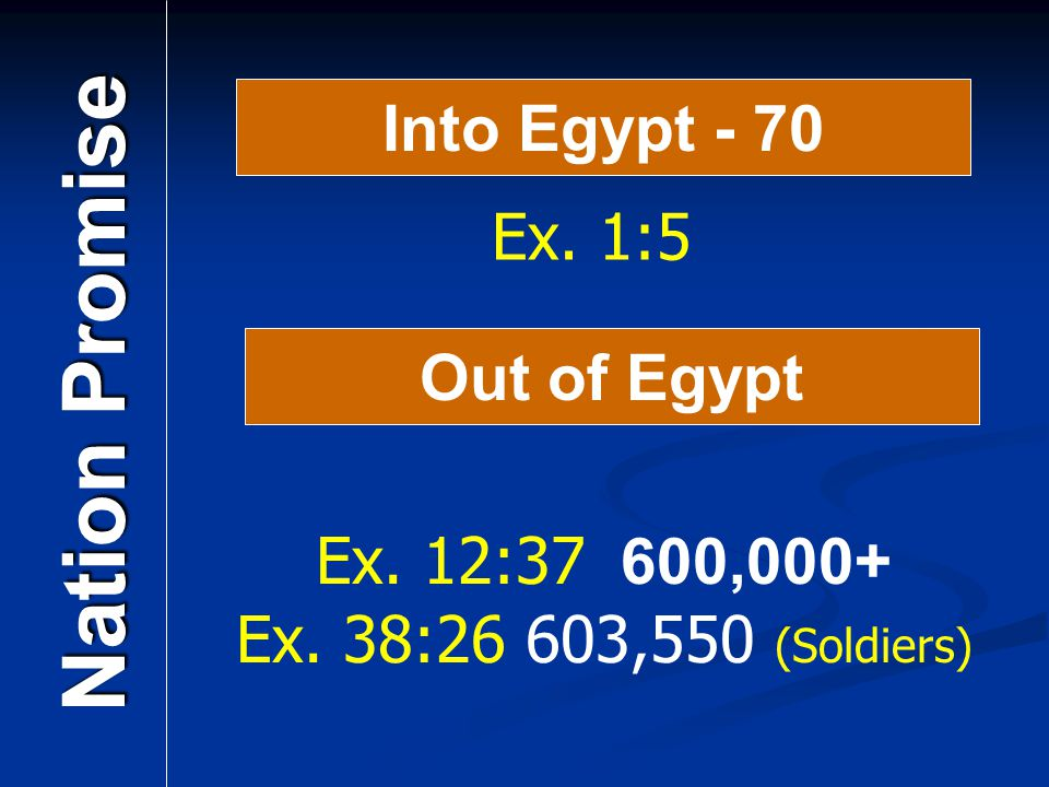Into Egypt - 70 Nation Promise Out of Egypt Ex. 12:37 600,000+ Ex. 38:26 603,550 (Soldiers) Ex. 1:5