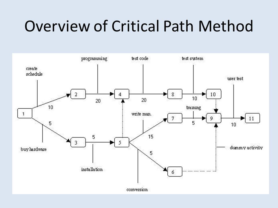 Overview of Critical Path Method