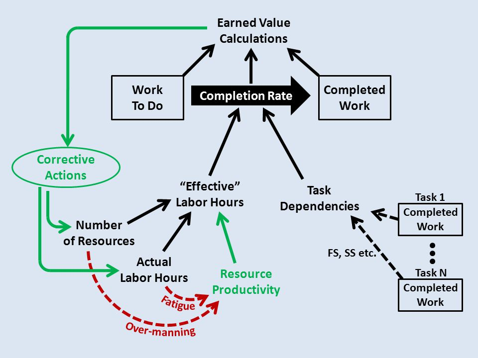 Work To Do Completed Work Completion Rate Resource Productivity Effective Labor Hours Actual Labor Hours Number of Resources Completed Work Task 1 Completed Work Task N Task Dependencies FS, SS etc.