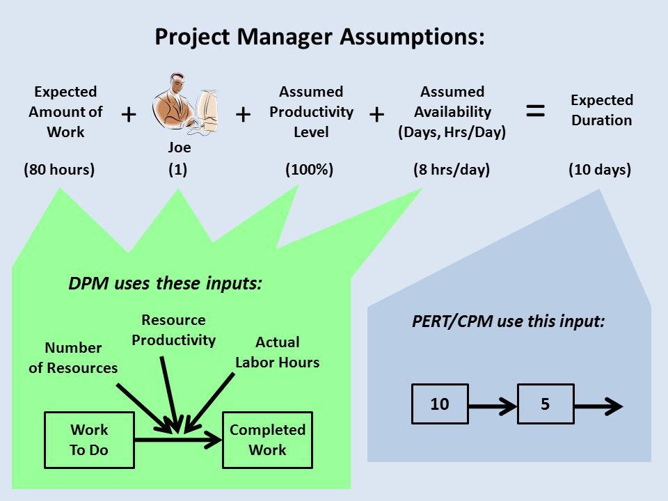 Project Manager Assumptions: 105 PERT/CPM use this input: Work To Do Completed Work Resource Productivity Actual Labor Hours Number of Resources DPM uses these inputs: + Assumed Productivity Level (100%) + Assumed Availability (Days, Hrs/Day) (8 hrs/day) = Expected Duration (10 days)(80 hours)Expected Amount of Work Joe (1) +