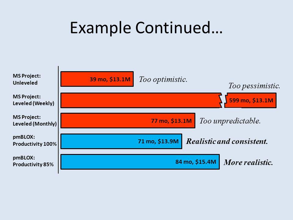 Example Continued… 39 mo, $13.1M 599 mo, $13.1M 77 mo, $13.1M 71 mo, $13.9M 84 mo, $15.4M MS Project: Unleveled MS Project: Leveled (Weekly) MS Project: Leveled (Monthly) Too optimistic.