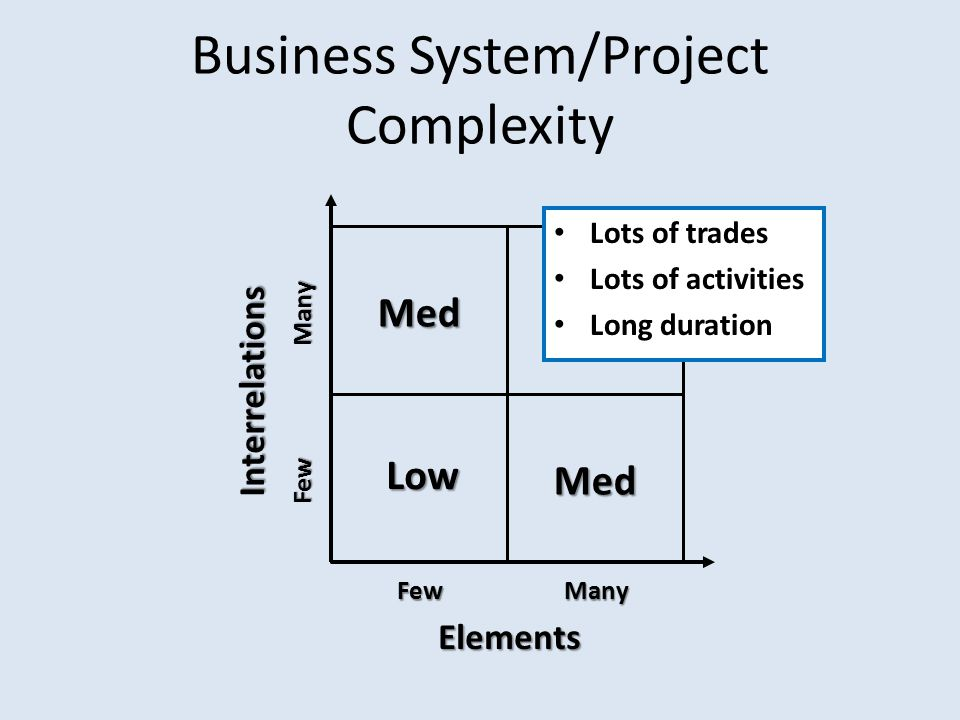 Elements FewMany Interrelations Few Many Low High Med Med Business System/Project Complexity Lots of trades Lots of activities Long duration