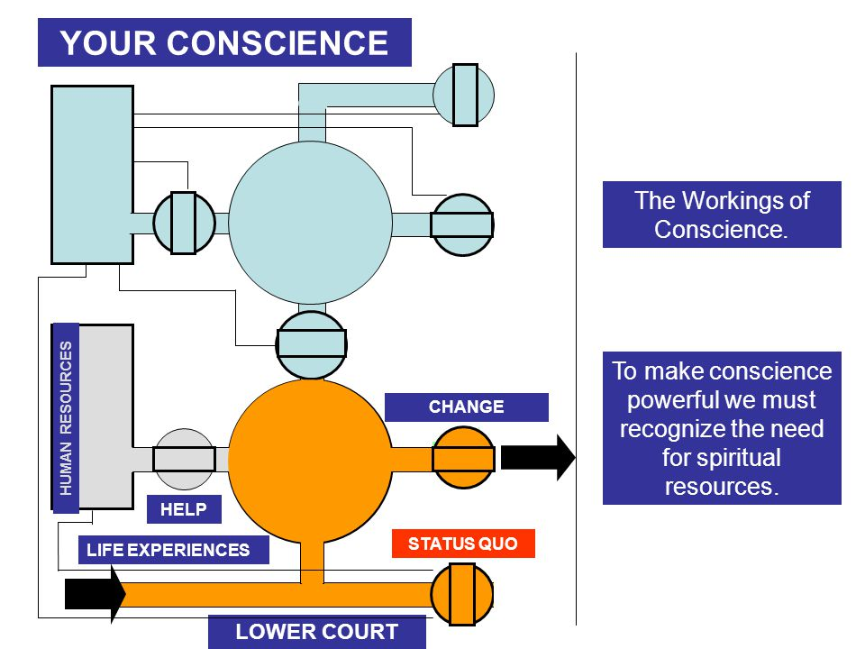 YOUR CONSCIENCE LIFE EXPERIENCES LOWER COURT SPIRITUAL RESOURCES HUMAN RESOURCES UPPER COURT STATUS QUO CHANGE SPIRITUAL VALUES SELF DECEPTION AGAPE HELP The Workings of Conscience.