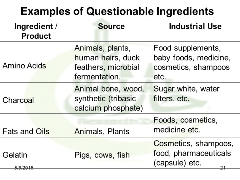 Examples of Questionable Ingredients Ingredient / Product SourceIndustrial Use Amino Acids Animals, plants, human hairs, duck feathers, microbial fermentation.
