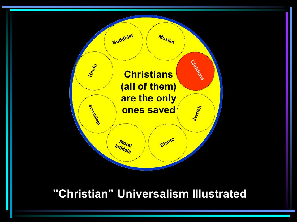 Hindu Buddhist Muslim Jewish Shinto Scientology Moral Infidels Christian Universalism Illustrated Christians Christians (all of them) are the only ones saved