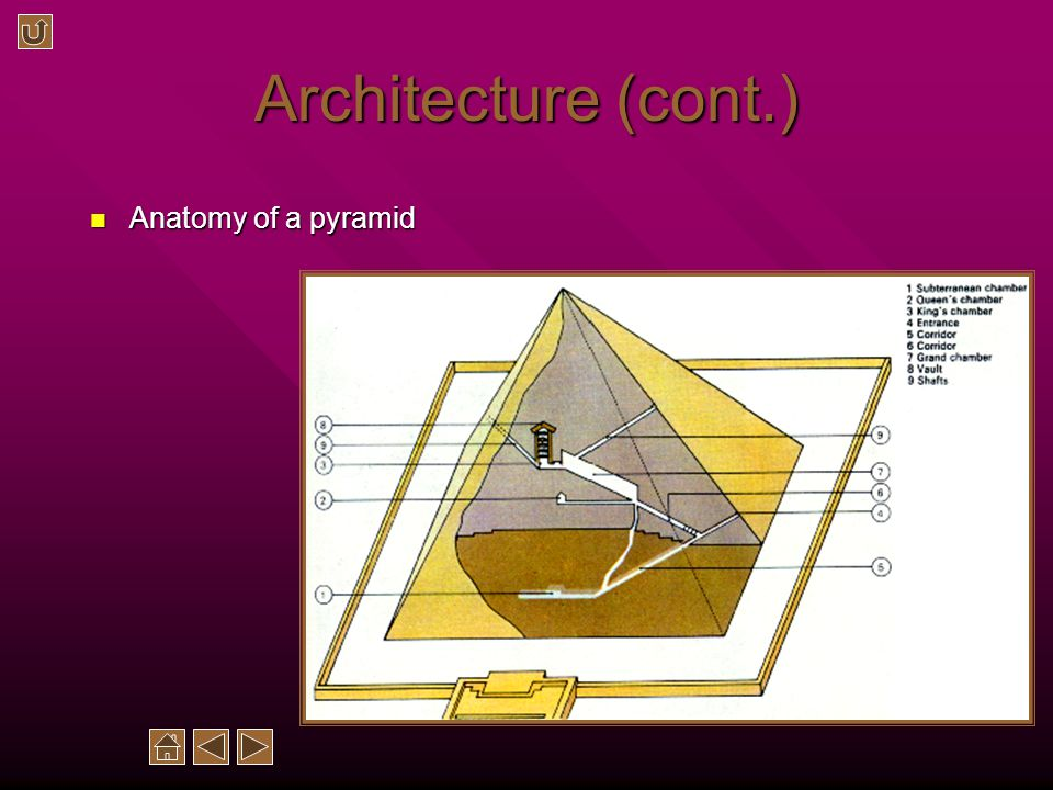 Architecture (cont.) Anatomy of a pyramid Anatomy of a pyramid