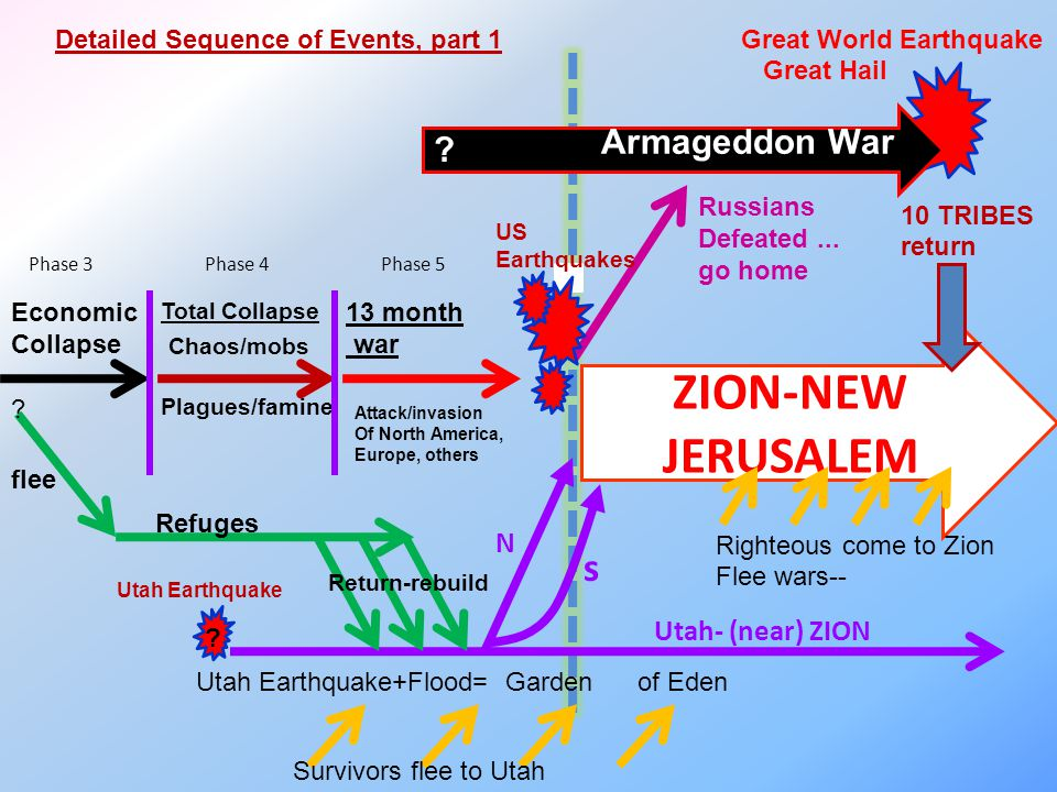 ZION-NEW JERUSALEM Economic Collapse Russians Defeated...