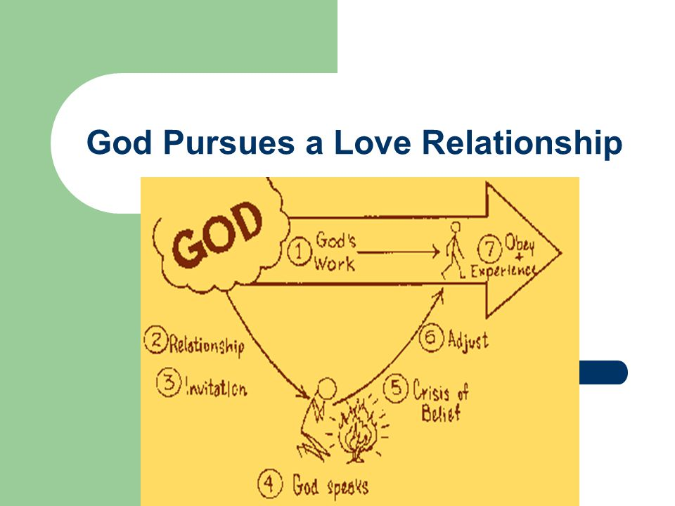 God Pursues a Love Relationship