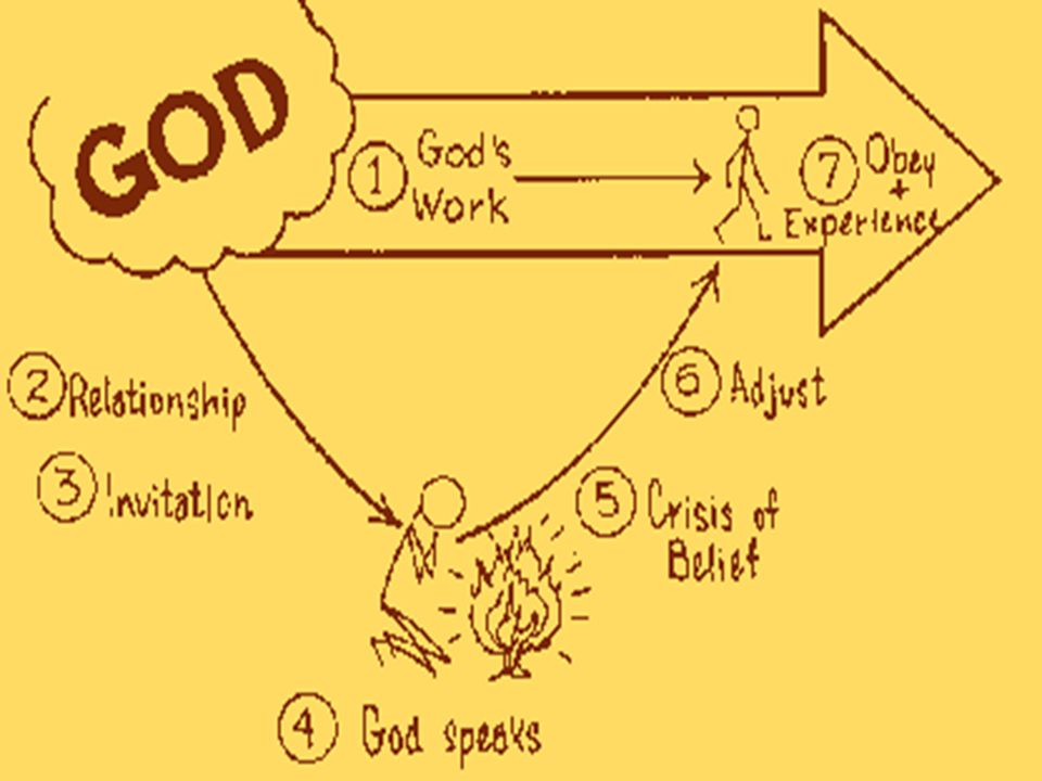 God's Will and Your Life