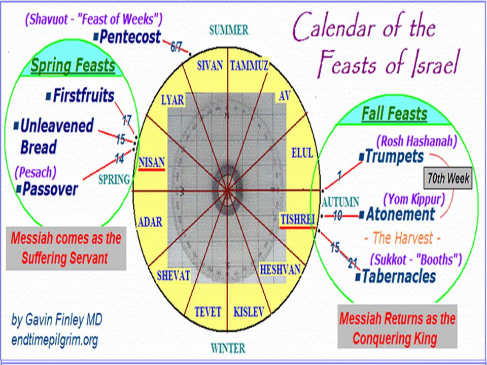 1.PASSOVER Lev 23:4 These are the LORD s appointed feasts, the sacred assemblies you are to proclaim at their appointed times: Lev 23:5 The LORD s Passover begins at twilight on the fourteenth day of the first month.