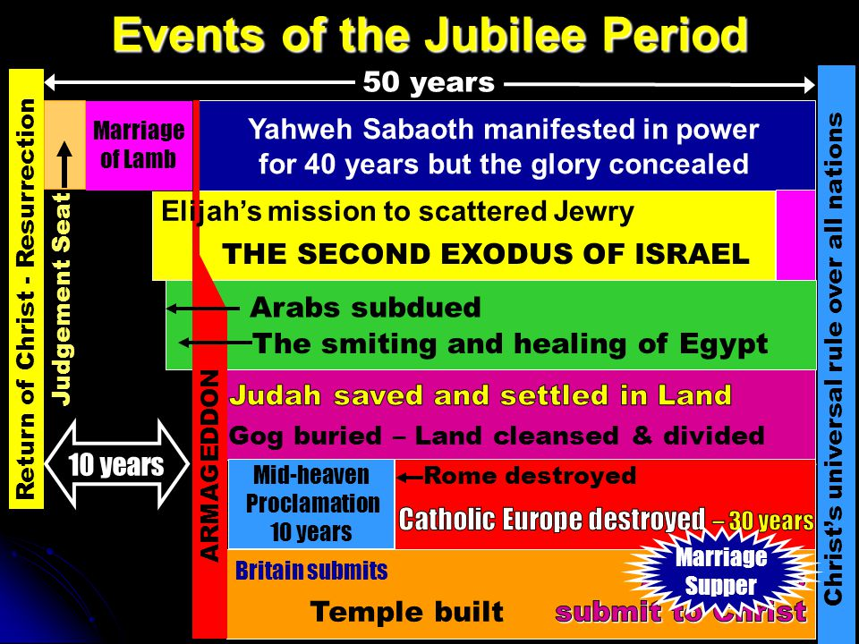 40 years Events of the Jubilee Period Yahweh Sabaoth manifested in power for 40 years but the glory concealed Return of Christ - Resurrection Christ's universal rule over all nations 50 years Marriage of Lamb Mid-heaven Proclamation 10 years ARMAGEDDON 10 years Judgement Seat Elijah's mission to scattered Jewry THE SECOND EXODUS OF ISRAEL Arabs subdued The smiting and healing of Egypt Gog buried – Land cleansed & divided Rome destroyed Britain submits Temple built Marriage Supper